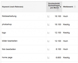 Liste von alternativen keywords